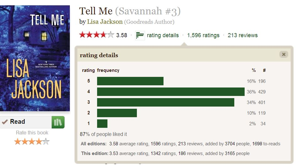 rating stats from Goodreads for Tell Me