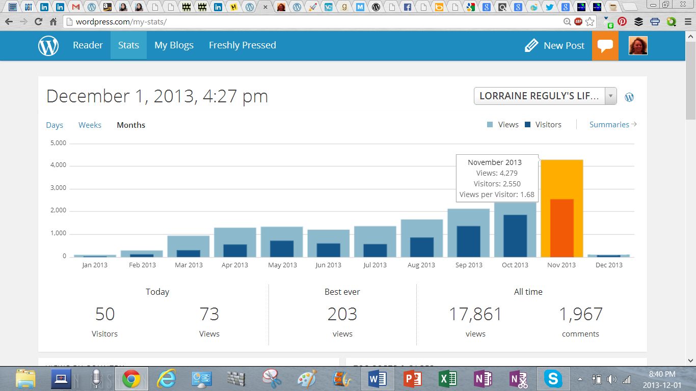 blog stats as of Dec 1 2013