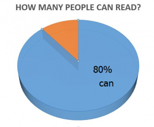 pie chart showing how many people can read