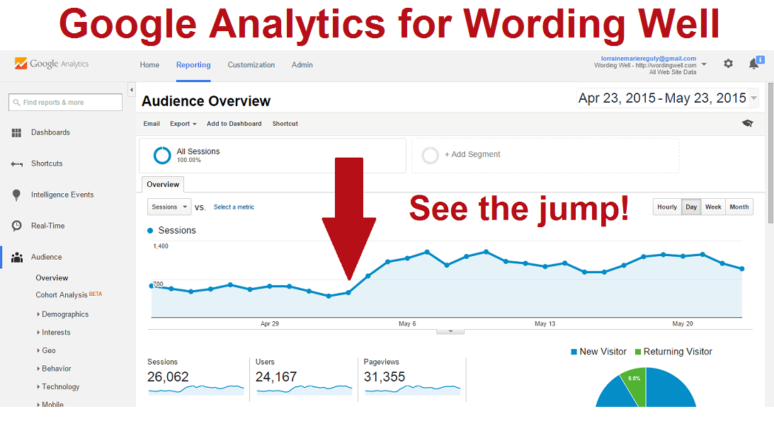 Google Analytics for Wording Well May 24 2015