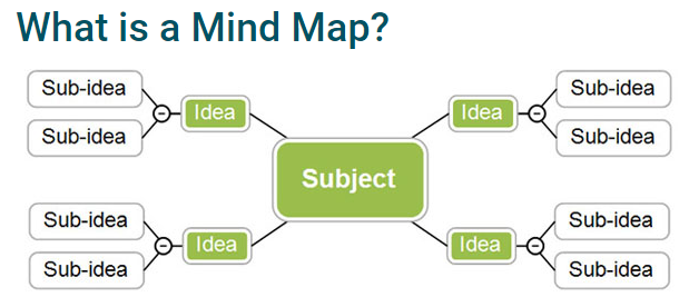 A generic sample of a Mind Map