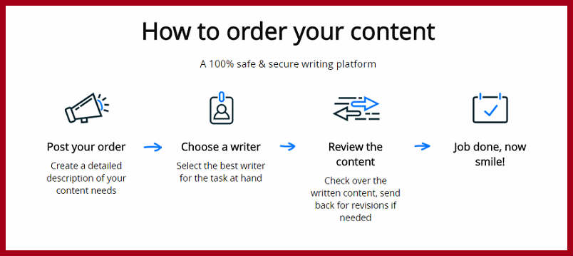 How to order your content from Contentmart