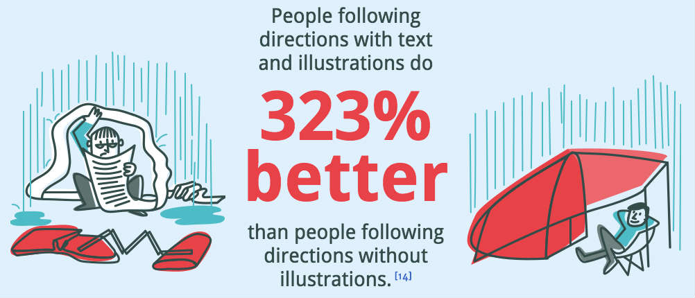 illustrations-help-with-instructions - proof for infographic post