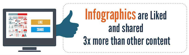 infographics-liked-and-shared-more-proof for infographics post