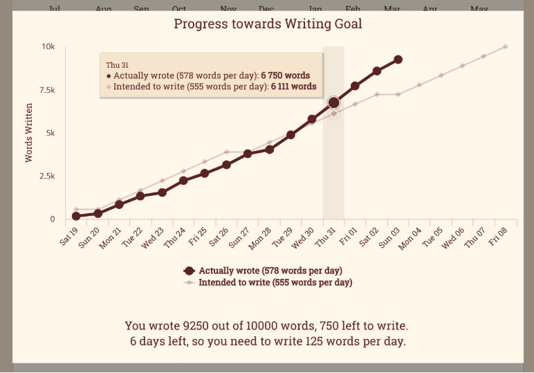 Chart of writing goals tracked over one month