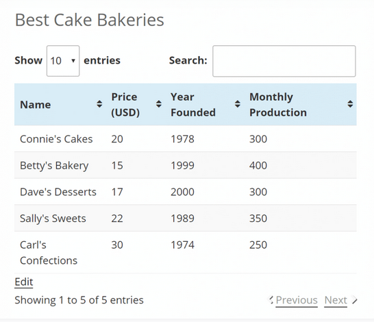 Tablepress table plugin example of a table that shows data for cakes