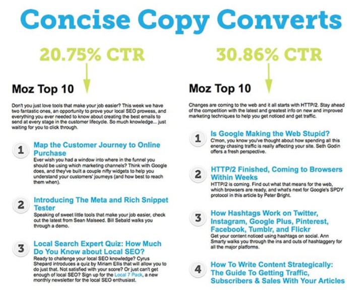 Statistics from Moz showing that concise copy converts